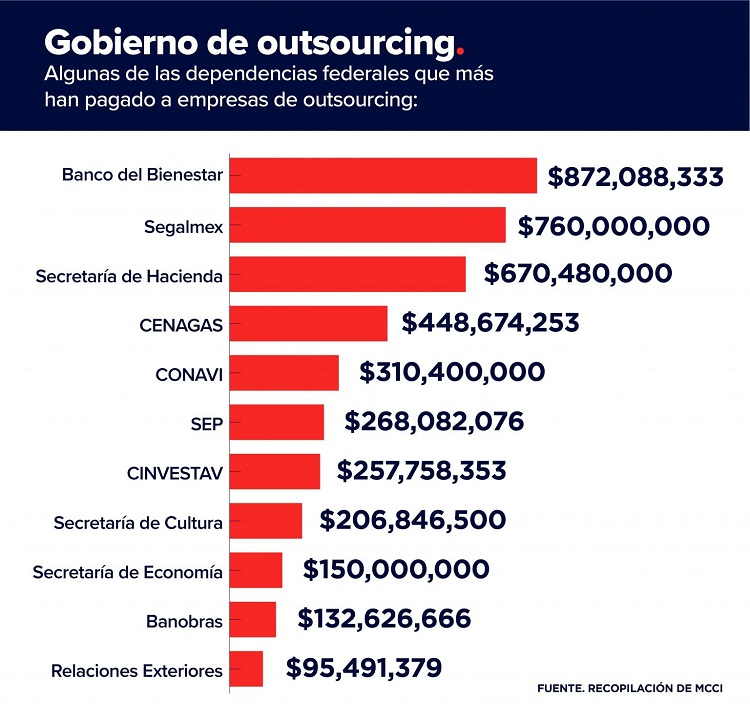 gobierno-outsourcing-1-1536x1477.jpg